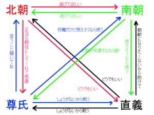 観応の擾乱相関図