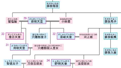 蘇我氏と天皇家系譜