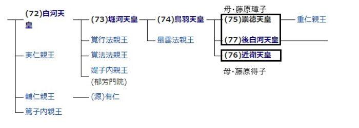 崇徳上皇の系譜図